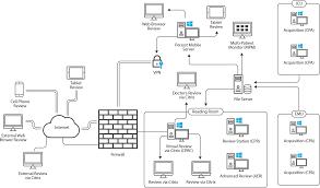 طراحی نقشه شبکه و راه اندازی و نصب شبکه