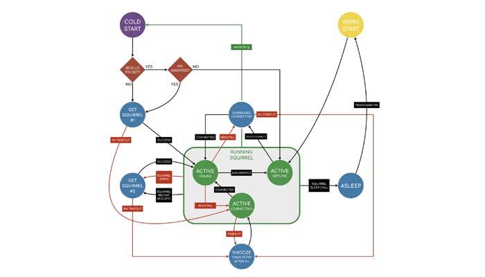 IMP در شبکه چیست؟