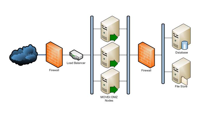 امنیت در معماری شبکه