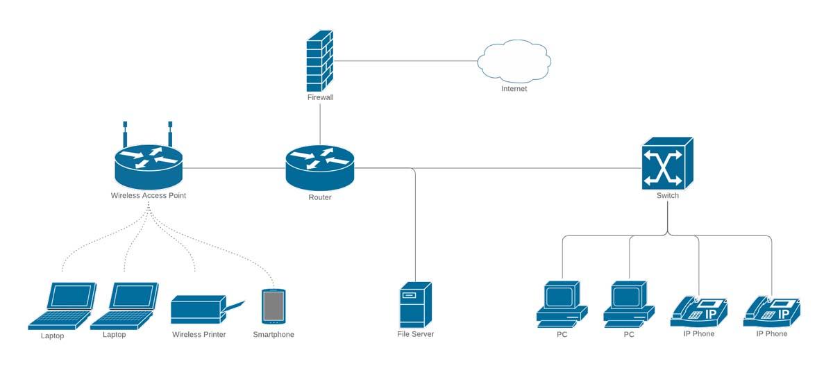 طراحی زیر ساخت شبکه