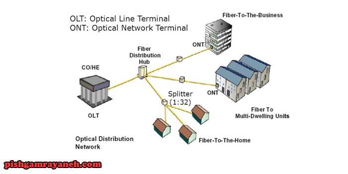 شبکه نوری غیر فعال