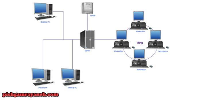 معماری شبکه